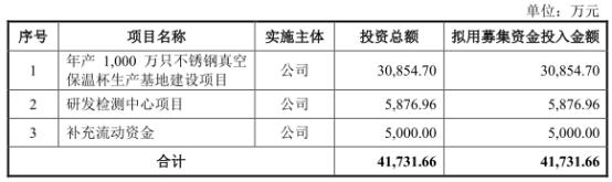 嘉益股份上市首日涨308% IPO募1.95亿浙商证券赚0.28亿