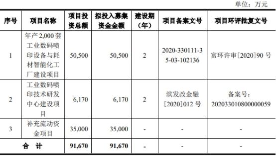 宏華數科上市首日漲447% IPO募5.8億三券商賺0.4億