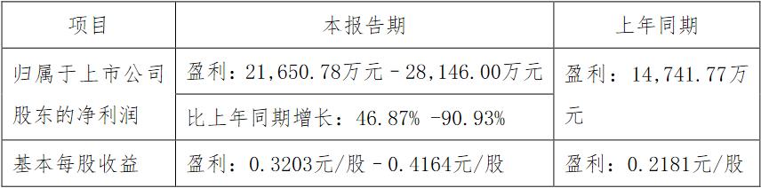 美亚光电:上半年净利润预计同比增长46.87%