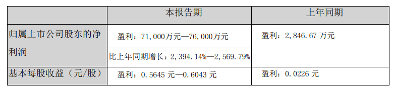 新乡化纤:上半年净利润预计同比增长2394%