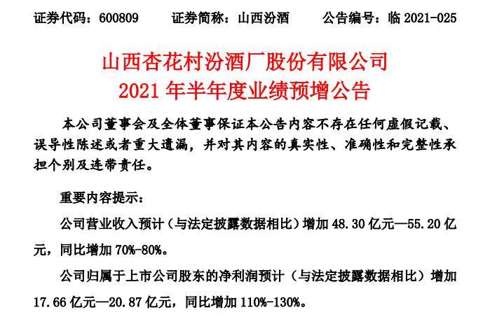 山西汾酒:上半年净利润预计同比增长110%