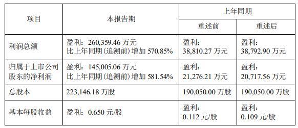 神火股份:上半年净利润预计同比增长582%