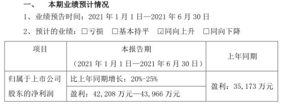光威复材:上半年净利润预计同比增长20%