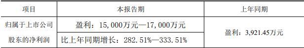 易瑞生物:上半年净利润预计同比增长283%