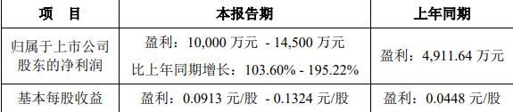 国城矿业:上半年净利润预计同比增长104%
