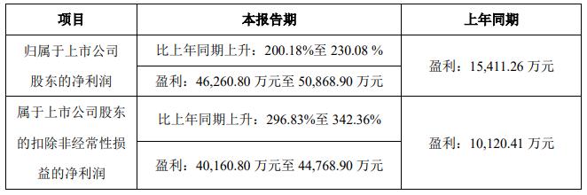 中伟股份:上半年净利润预计同比增长200%