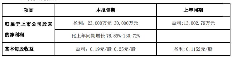 广联达:上半年净利润预计同比增长77%