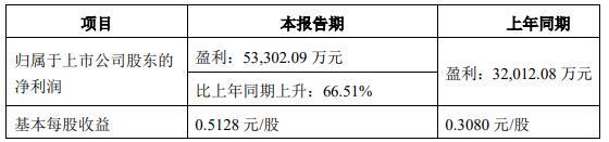 东莞控股:上半年净利润预计同比增长67%