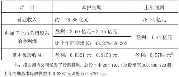 德赛电池:预计上半年净利润同比增长44%