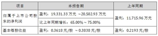 汉钟精机:上半年净利润预计同比增长65%