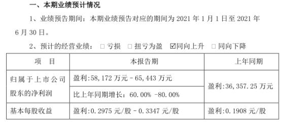 海亮股份:上半年净利润预计同比增长60%
