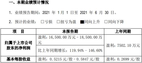中矿资源:上半年净利润预计同比增长120%