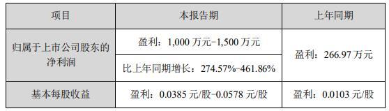 融捷股份:上半年净利润预计同比增长275%