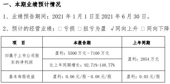 航天彩虹:上半年净利润预计同比增长93%