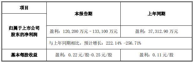 浙富控股:上半年净利润预计同比增长222%