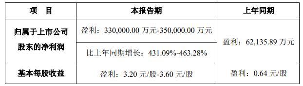 蓝帆医疗:上半年净利润预计同比增长431%