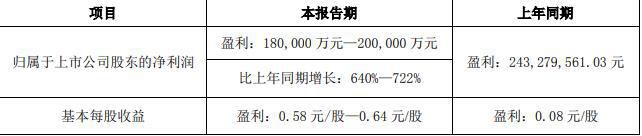 云铝股份:上半年净利润预计同比增长640%