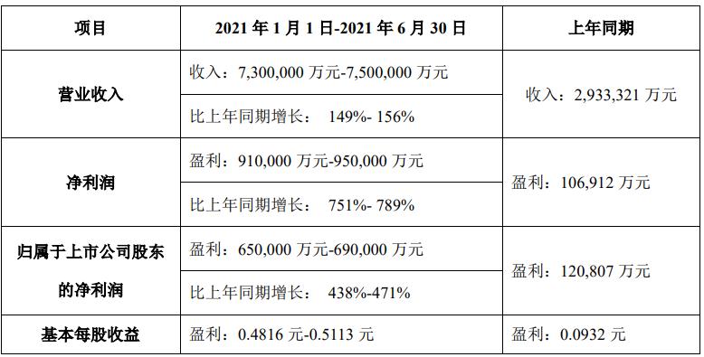 TCL科技:上半年净利润预计同比增长438%