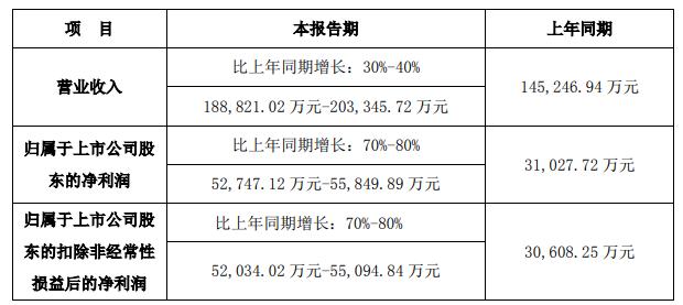 迈克生物:上半年净利润预计同比增长70%