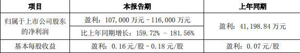 居然之家:上半年净利润预计同比增长160%