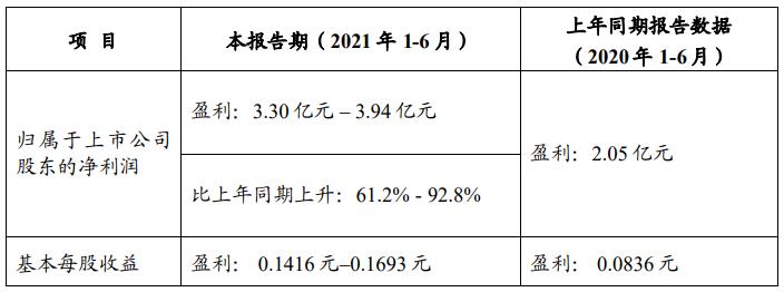 安道麦A:上半年净利润预计同比增长61%