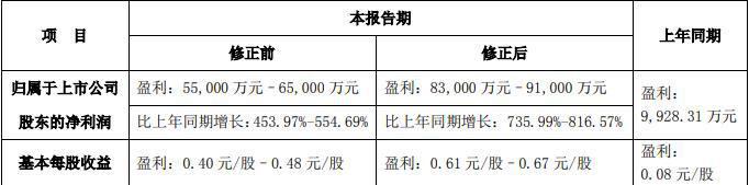 大中矿业:上半年净利润预计同比增长736%