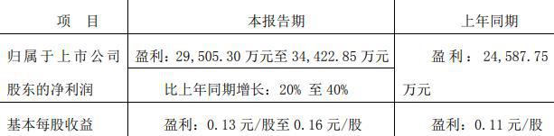 珠江啤酒:上半年净利润预计同比增长20%