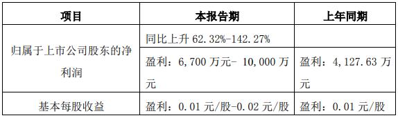 鹏都农牧:预计上半年净利润同比上升62%