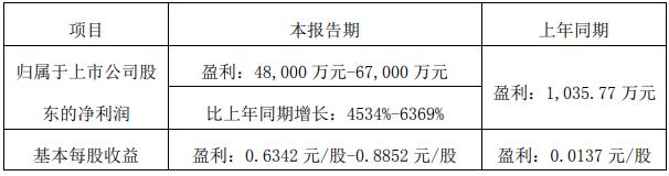 亚钾国际:预计上半年净利润同比增长4534%