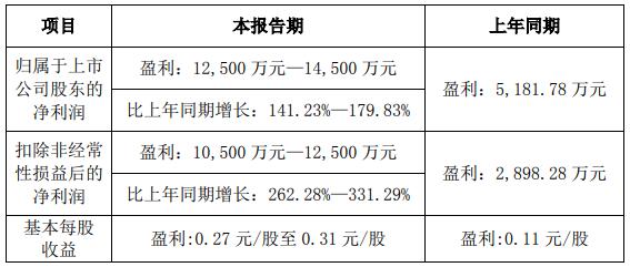 华阳集团:预计上半年净利润同比增长141%—180%