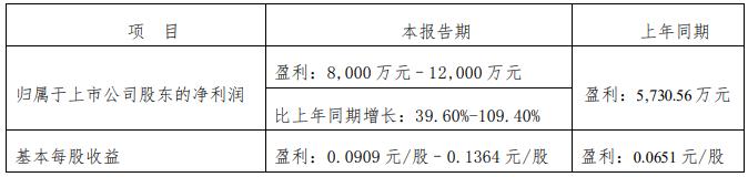 登海种业:预计上半年净利润同比增长40%