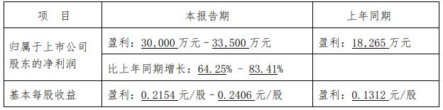 中兵红箭:预计上半年净利润同比增长64%