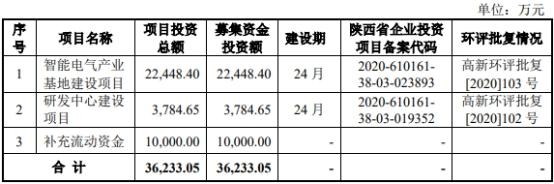 中熔电气上市首日涨378% IPO募4.4亿中原证券赚0.3亿