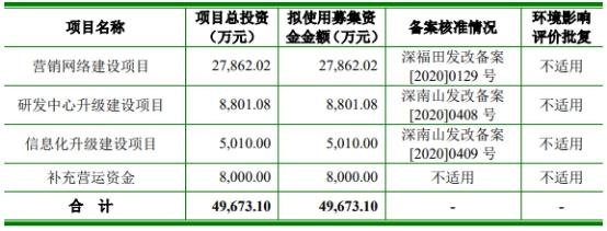 倍轻松上市首日涨525% IPO募4.2亿安信证券赚0.3亿