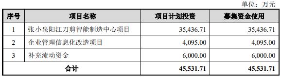 张小泉上市首日涨394% 上会被问OEM产品质量保障措施