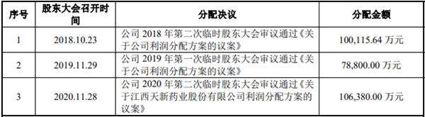 """天新药业IPO被指""""动机不纯"""":三年分红21亿进实控人口袋"""
