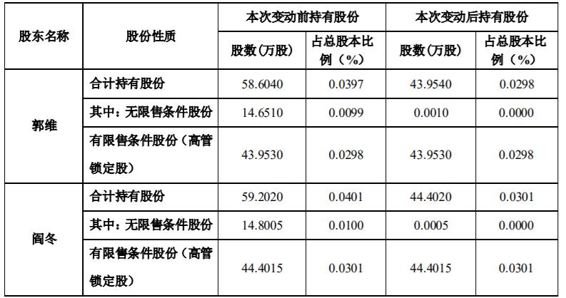 天齐锂业2高管减持29.45万股 合计套现2982万元