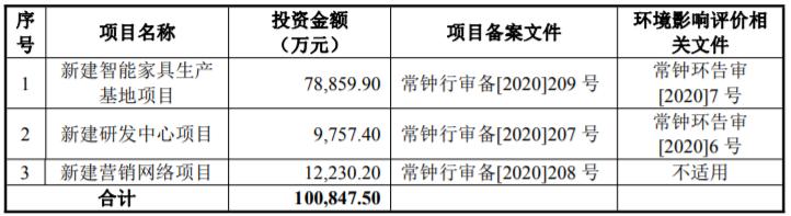 匠心家居首日涨19% 原材料大涨价供应商未成立就供货