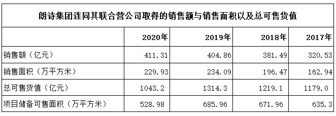 """朗诗地产上半年亏损4.42亿元 三条红线位列""""黄档"""""""