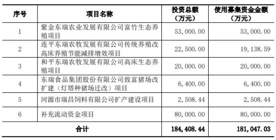 东瑞股份募资20亿上市6天破发净利降 招商证券赚1.6亿