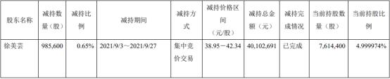 寿仙谷股东徐美芸减持98.56万股 套现4010万元