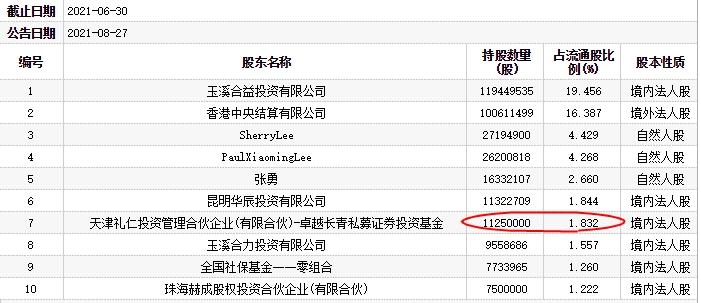 恩捷股份跌停 百亿私募礼仁投资为第七大流通股东