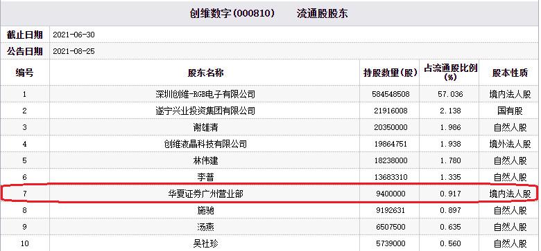创维数字跌停 华夏证券广州为前十大流通股股东