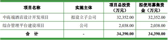 君亭酒店首日涨134% 上会被问业绩恢复好于同行合理性