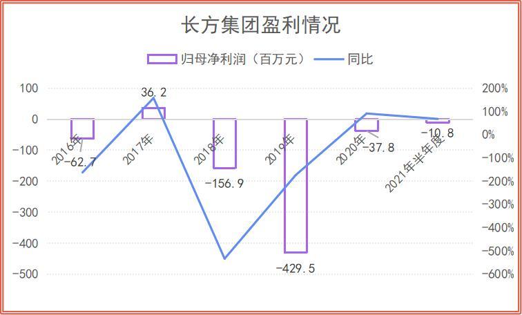 长方集团股东及一致行动人减持超5%未停止交易 收深圳证监局警示函
