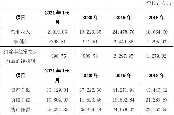 睿创微纳2.8亿收购收问询函 标的净利自去年持续下滑