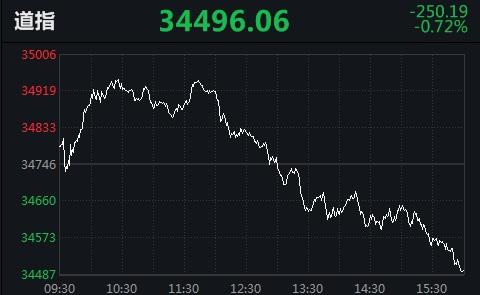 美股倒V反转!道指高位下挫450点,中概股百世集团跌10.63%