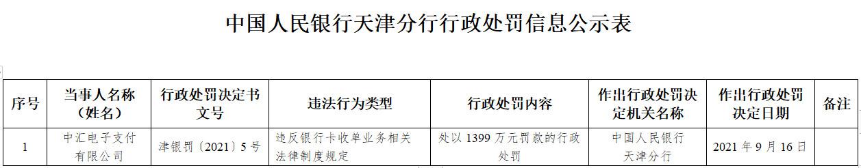 中汇支付本月内5度被列被执行人 上月底被罚1399万
