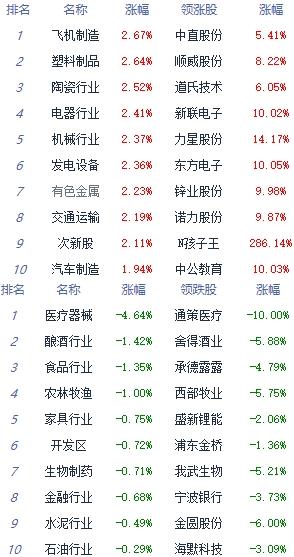 午评:指数横盘整理沪指涨0.15% 贵金属板块涨幅居前