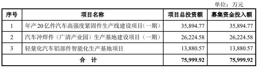 长华股份IPO募资尚未用完 再抛7.6亿定增被问询产能消化风险